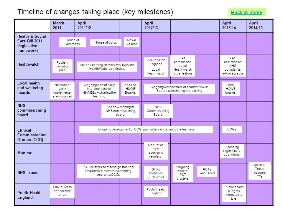 Timeline of changes taking place (key milestones)