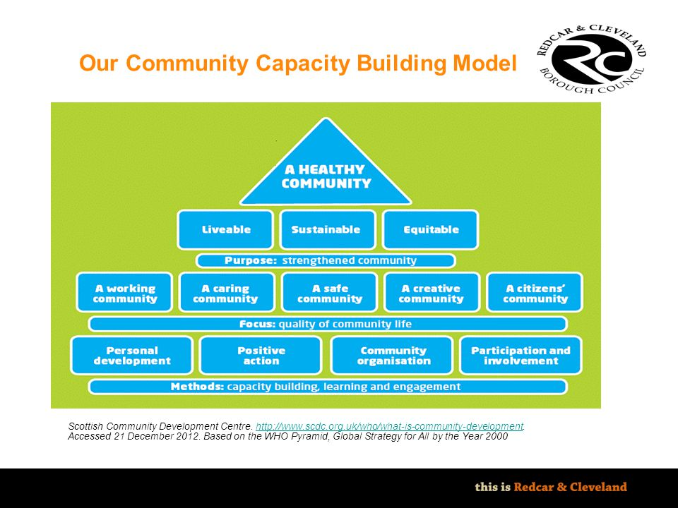 Our Community Capacity Building Model
