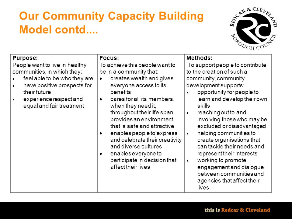 Our Community Capacity Building Model contd....