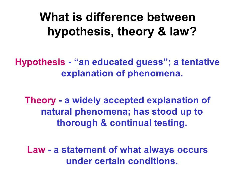 What is difference between hypothesis, theory & law