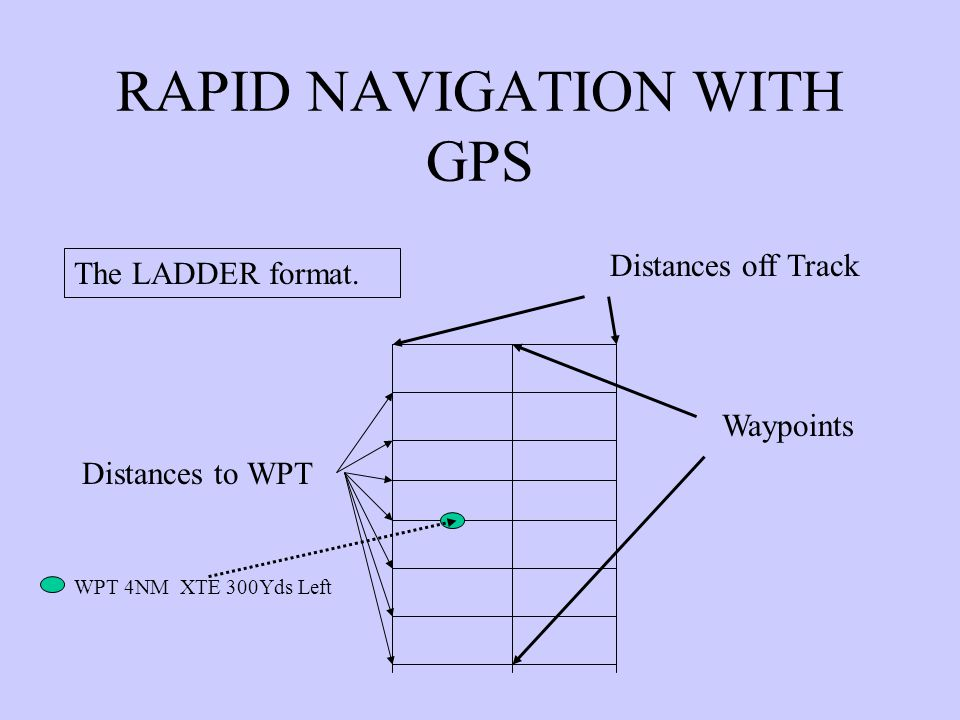 RAPID NAVIGATION WITH GPS