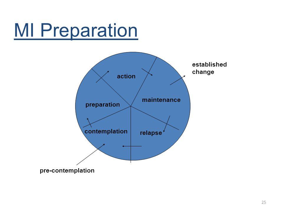 MI Preparation established change action maintenance preparation
