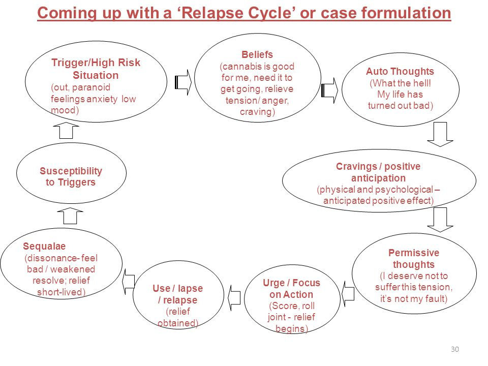 Coming up with a 'Relapse Cycle' or case formulation