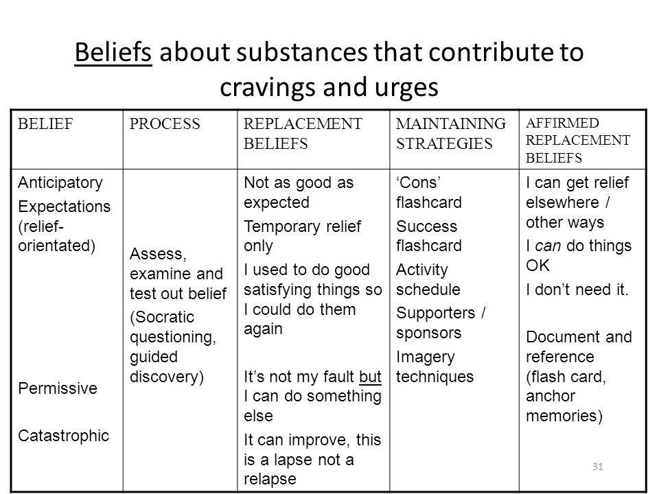 Beliefs about substances that contribute to cravings and urges