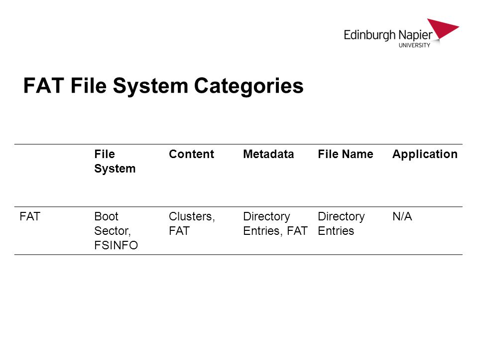 FAT File System Categories