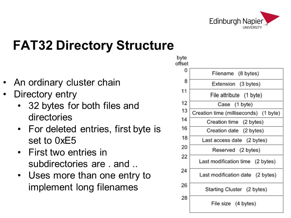 FAT32 Directory Structure