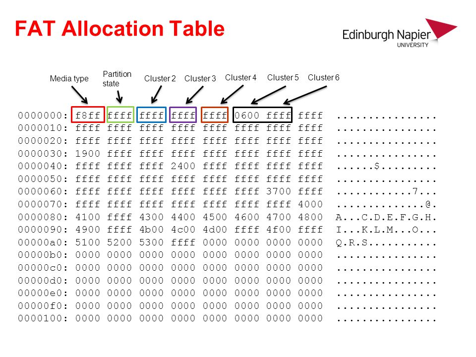 FAT Allocation Table Partition state. Media type. Cluster 2. Cluster 3. Cluster 4. Cluster 5. Cluster 6.