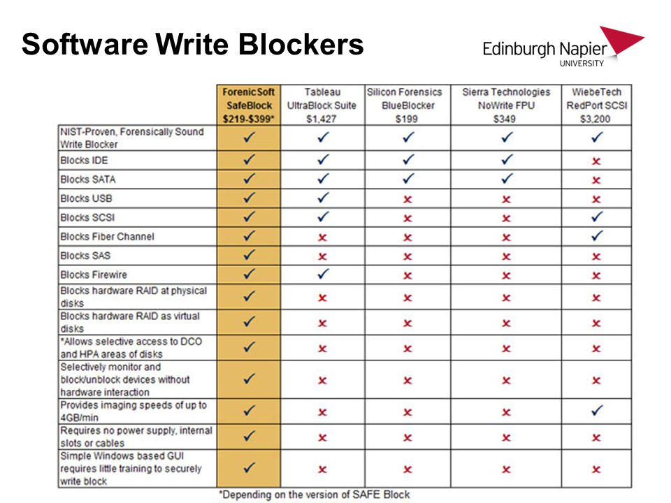 Software Write Blockers