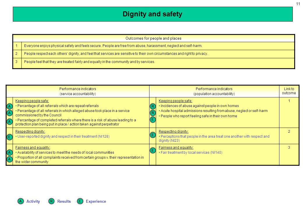 Dignity and safety Outcomes for people and places Activity Results
