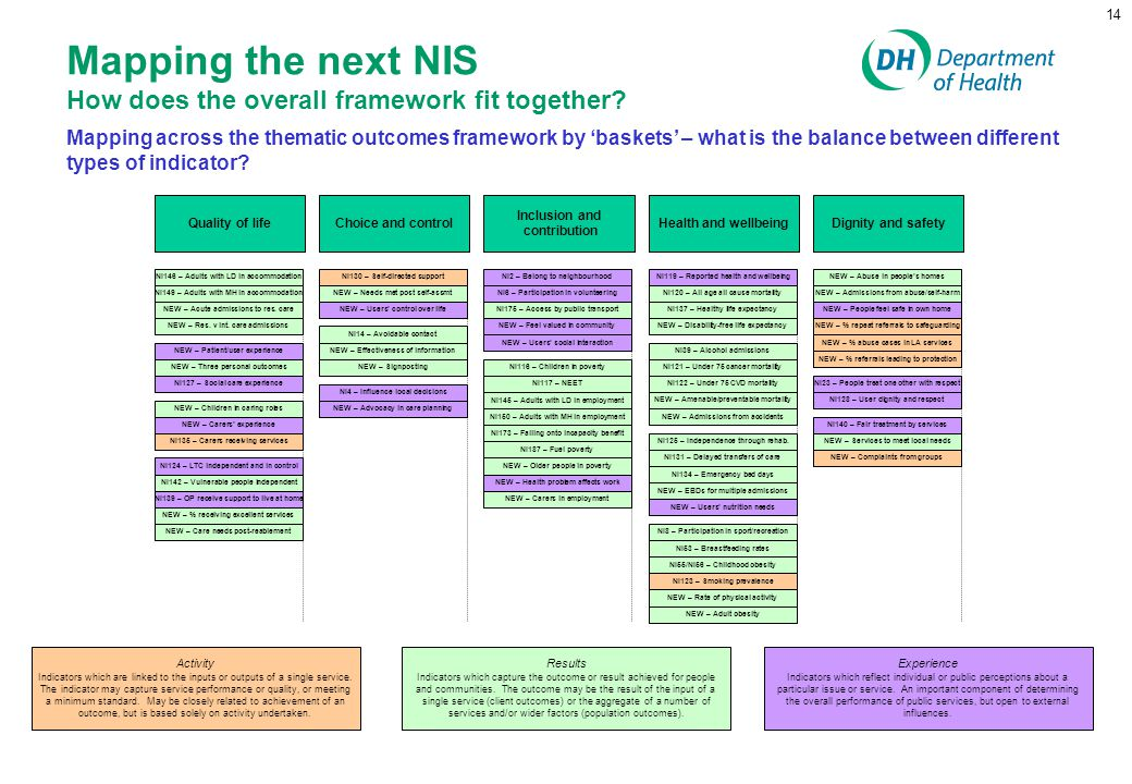 Mapping the next NIS How does the overall framework fit together