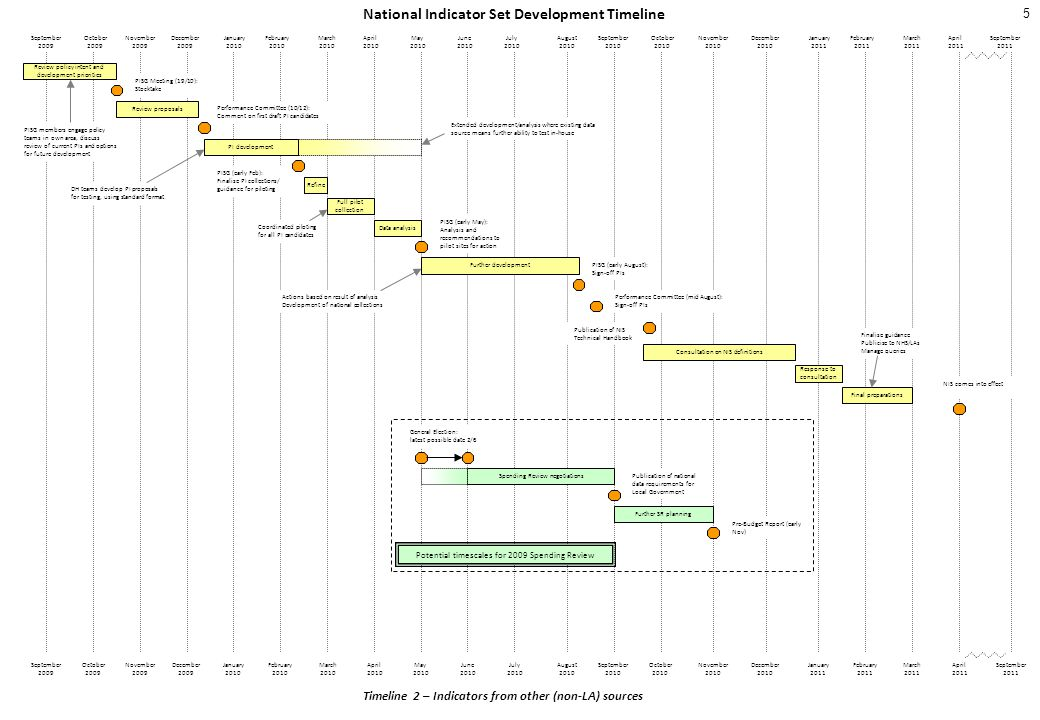 National Indicator Set Development Timeline