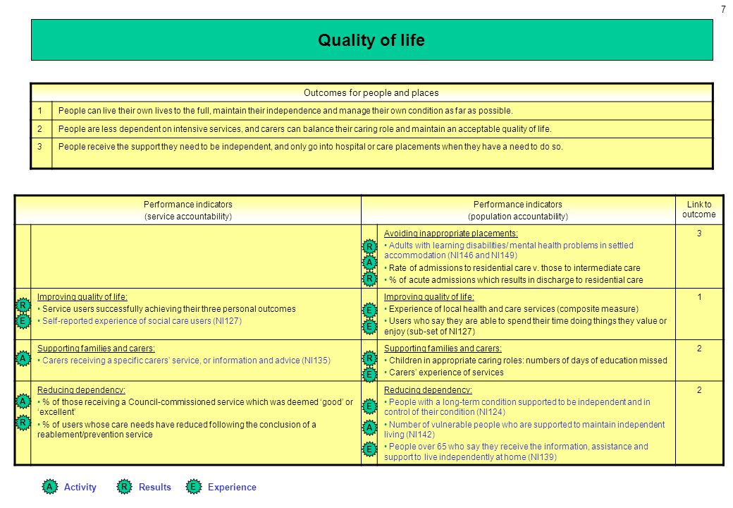 Quality of life Outcomes for people and places Activity Results