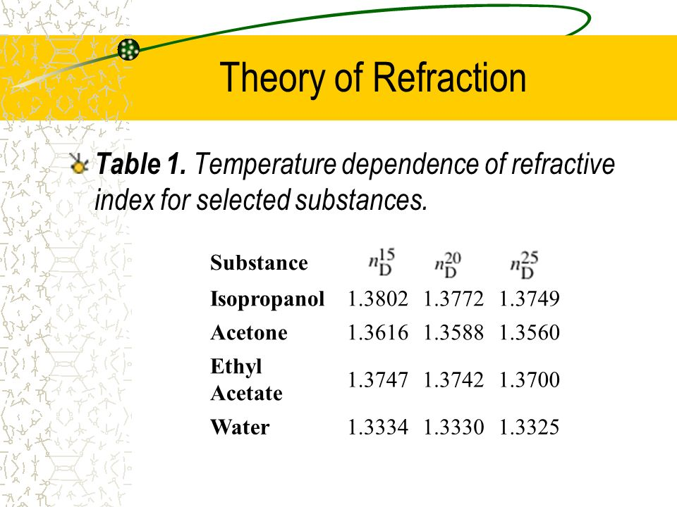 Theory of Refraction Table 1. Temperature dependence of refractive index for selected substances. Substance.