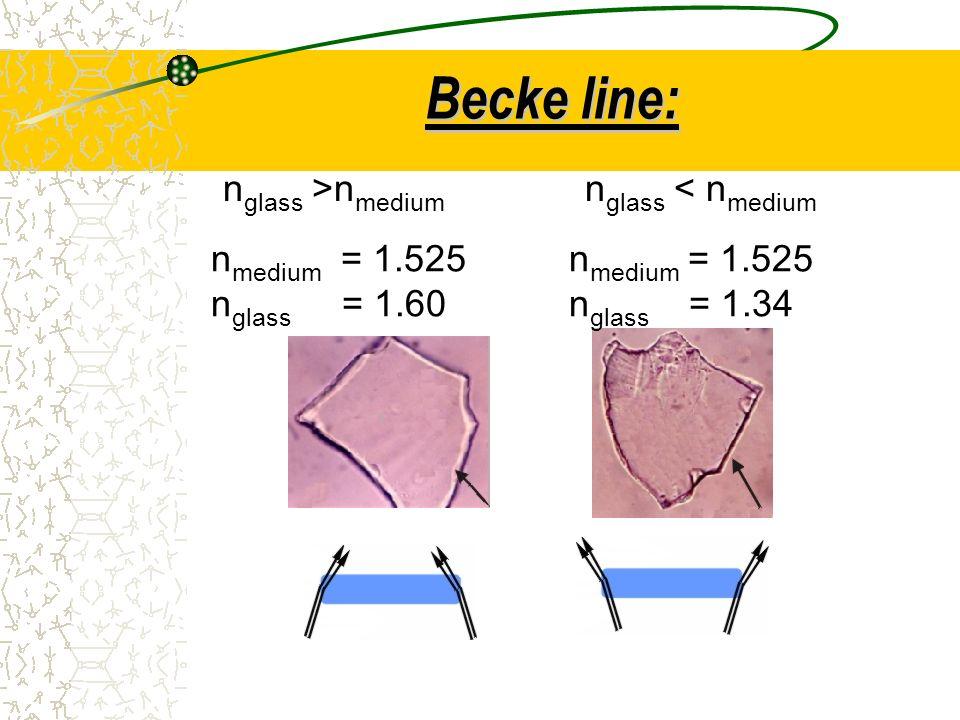 Becke line: nglass >nmedium nglass < nmedium