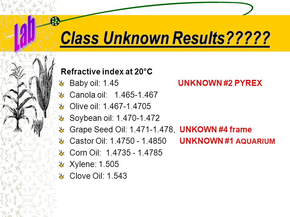 Class Unknown Results Lab Refractive index at 20°C