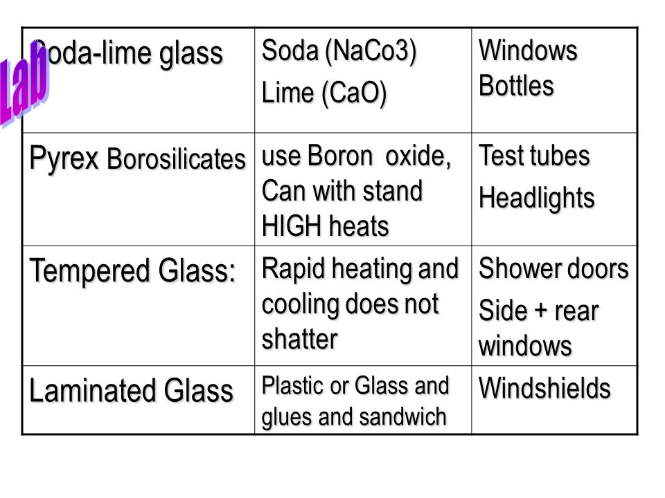 Soda-lime glass Lab Pyrex Borosilicates Tempered Glass: