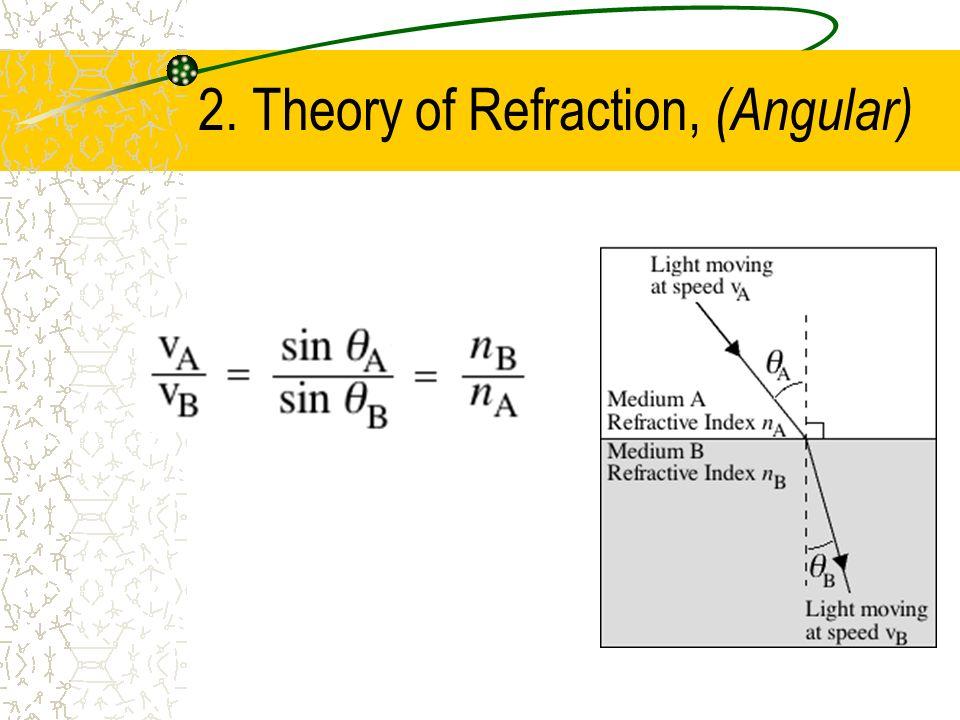2. Theory of Refraction, (Angular)