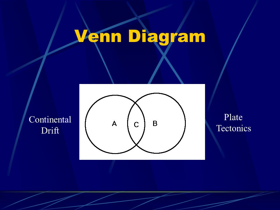 Venn Diagram Plate Tectonics Continental Drift