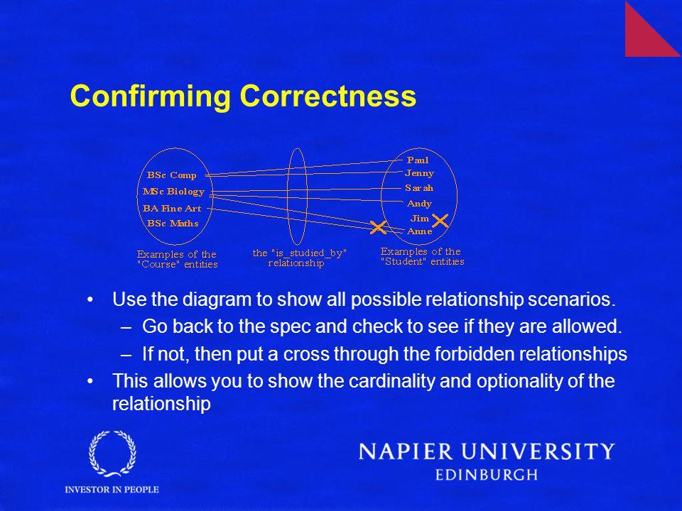 Confirming Correctness