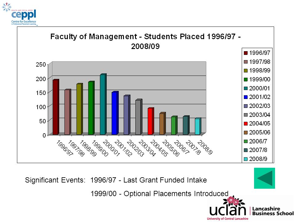 Significant Events: 1996/97 - Last Grant Funded Intake