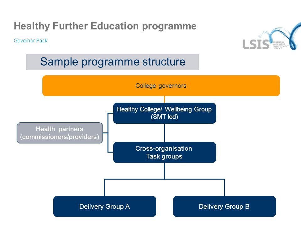 Sample programme structure