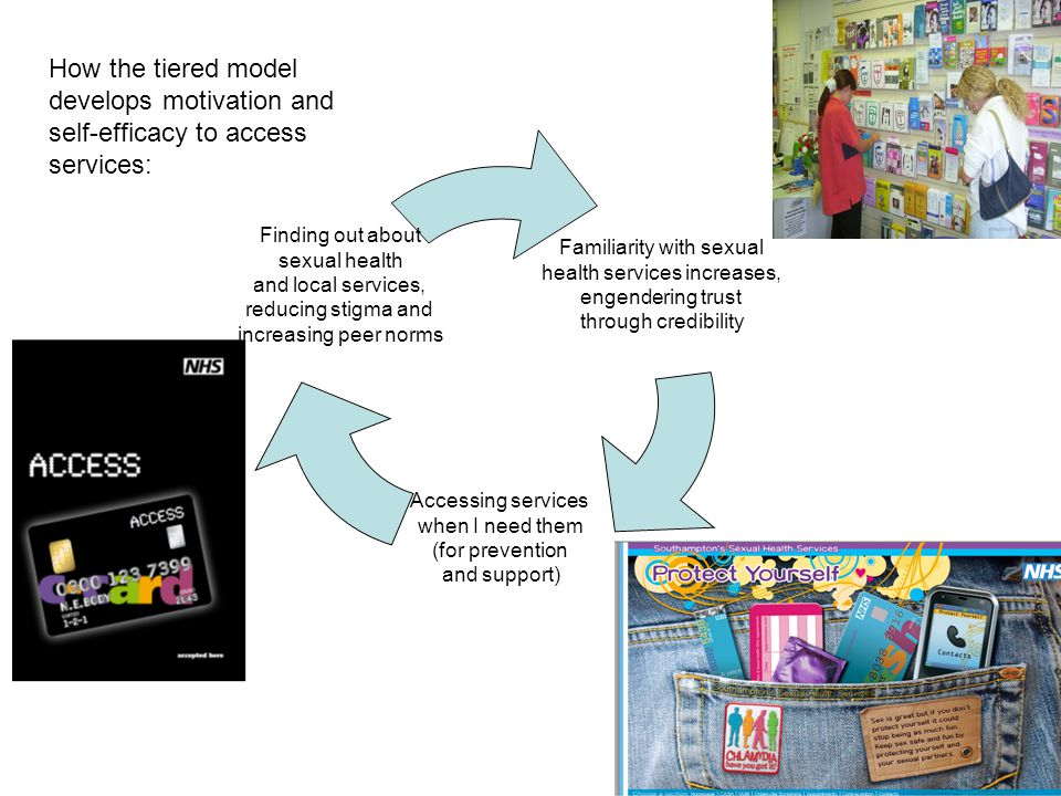 How the tiered model develops motivation and self-efficacy to access services: