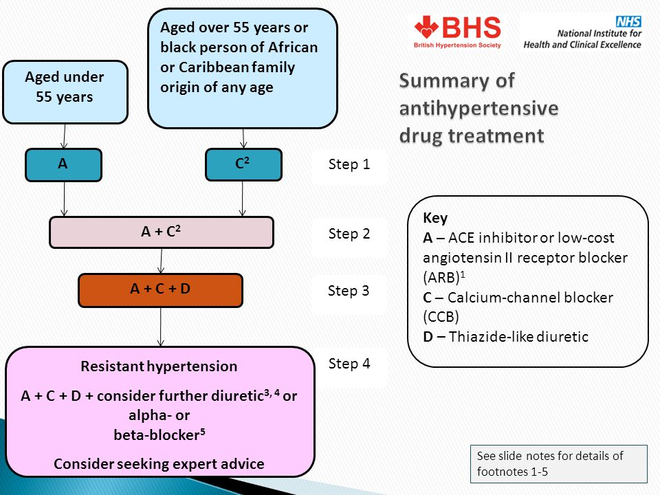 Summary of antihypertensive drug treatment