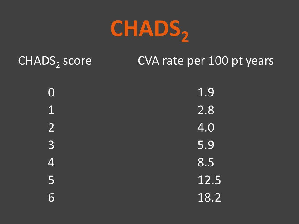 CHADS2 CHADS2 score CVA rate per 100 pt years 0 1.9 1 2.8 2 4.0 3 5.9 4 8.5 5 12.5 6 18.2