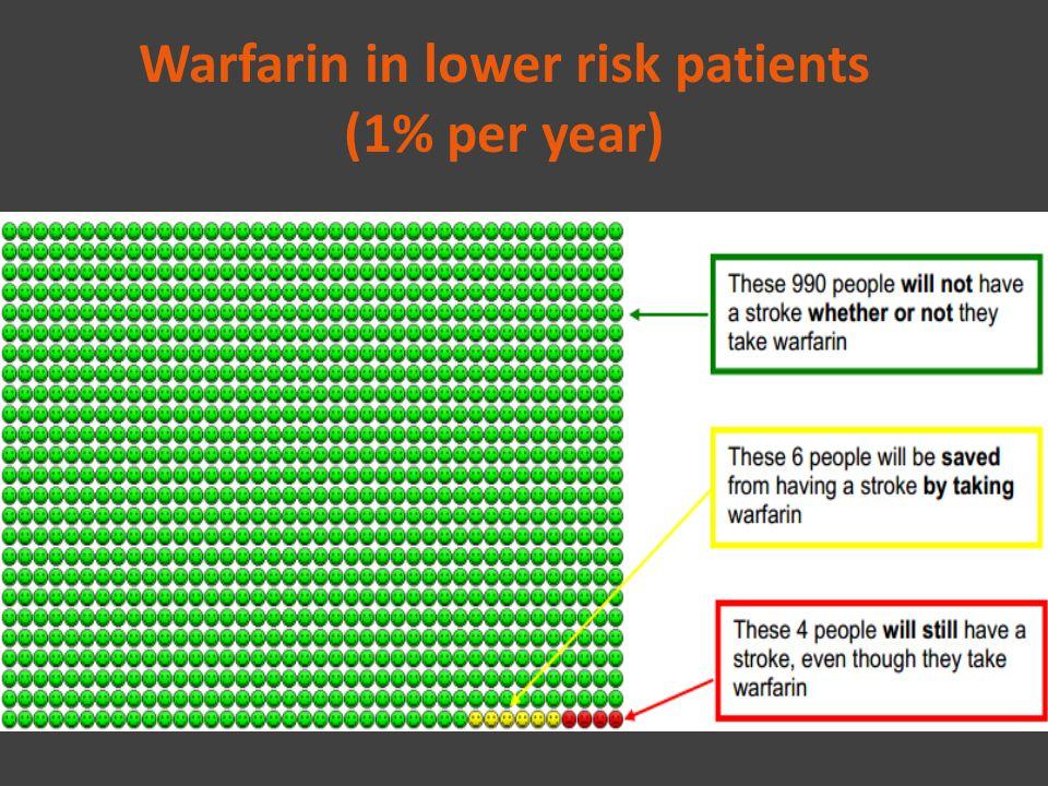 Warfarin in lower risk patients (1% per year)