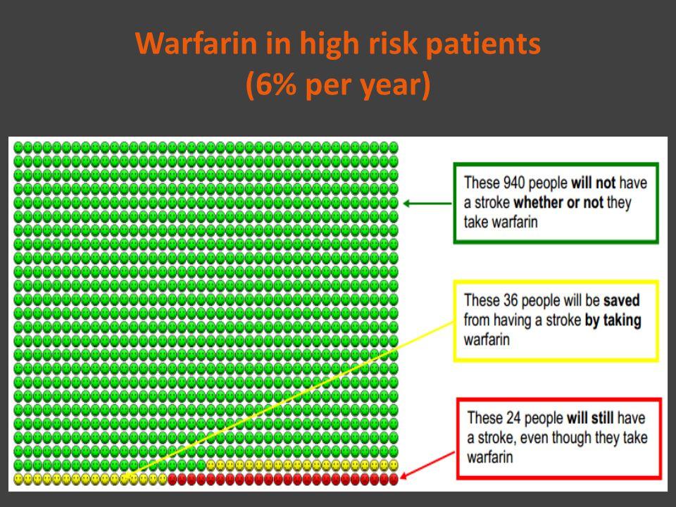 Warfarin in high risk patients (6% per year)