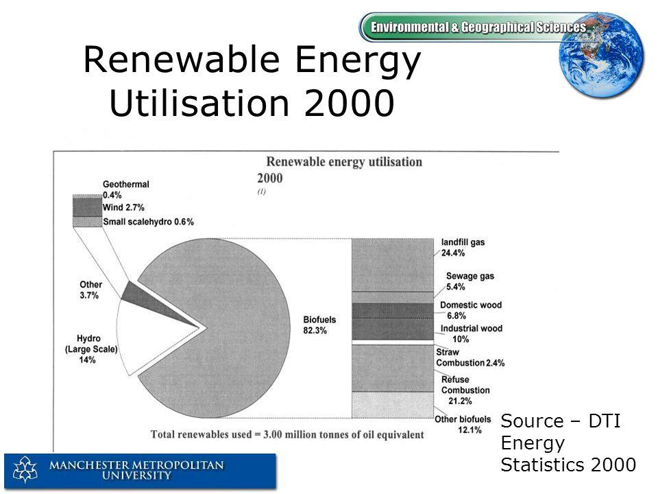 Renewable Energy Utilisation 2000