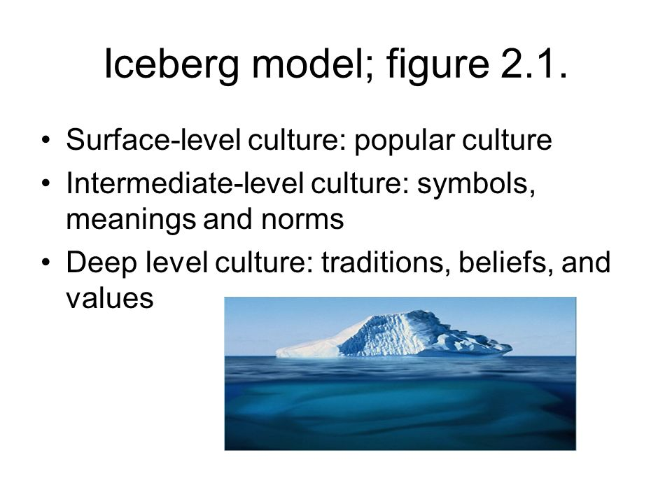 Iceberg model; figure 2.1. Surface-level culture: popular culture