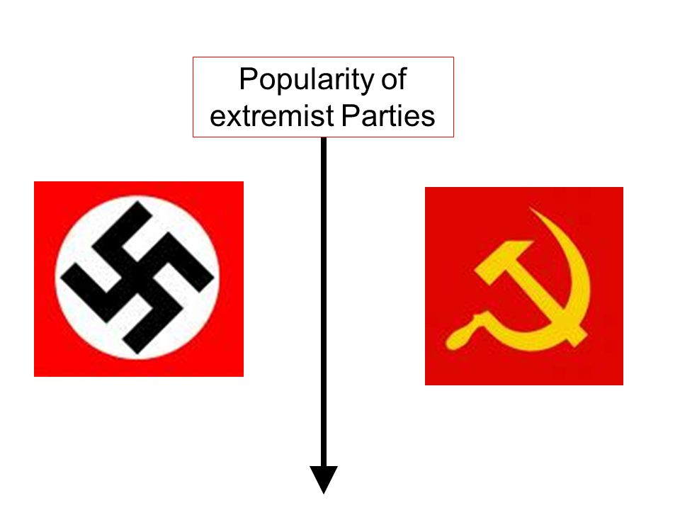 Popularity of extremist Parties