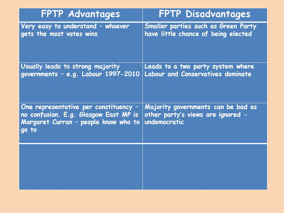 FPTP Advantages FPTP Disadvantages