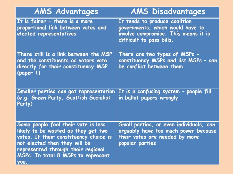 AMS Advantages AMS Disadvantages