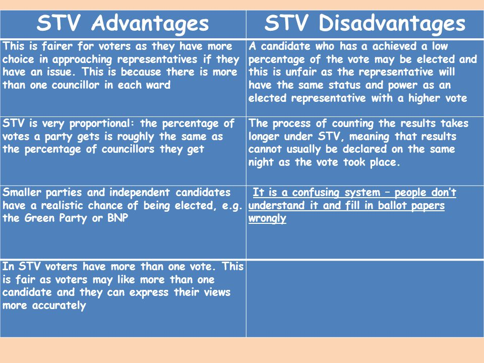 STV Advantages STV Disadvantages