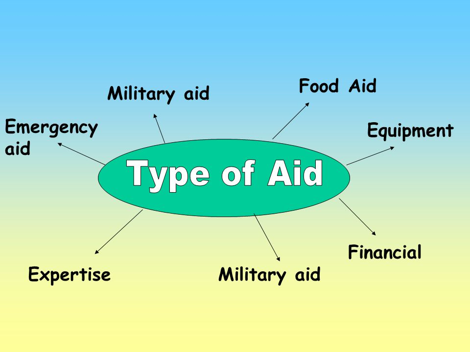 Type of Aid Food Aid Military aid Emergency aid Equipment Financial