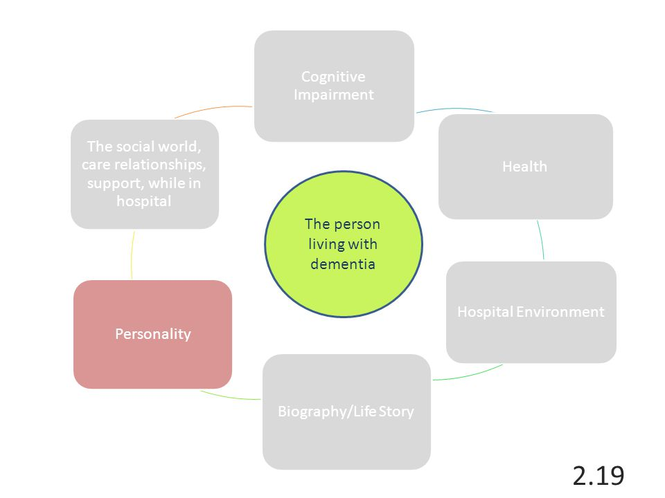 The social world, care relationships, support, while in hospital