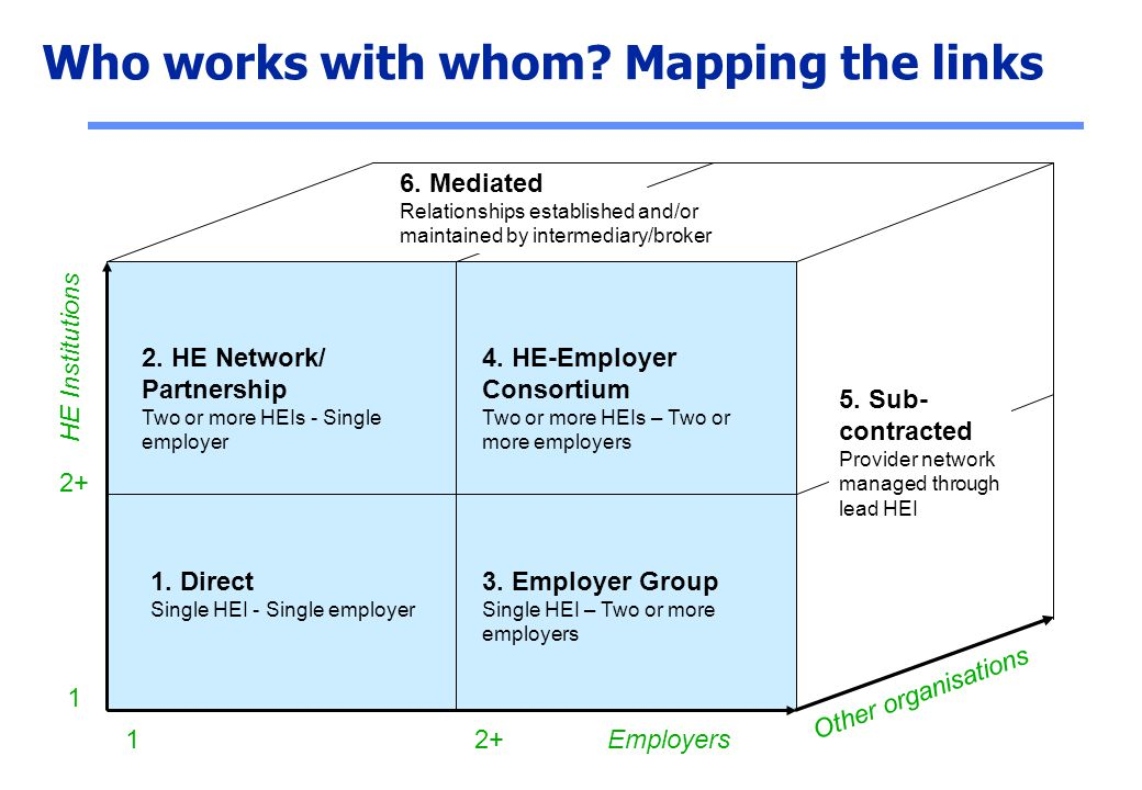 Who works with whom Mapping the links
