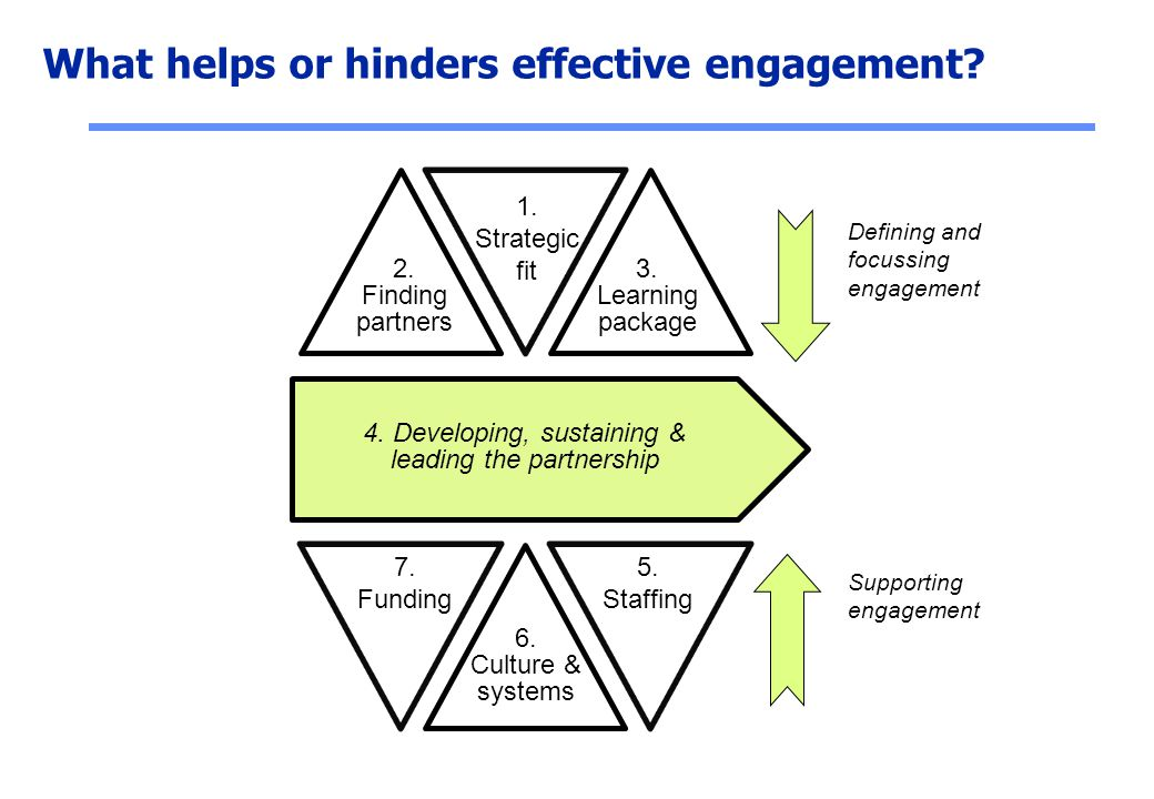 What helps or hinders effective engagement