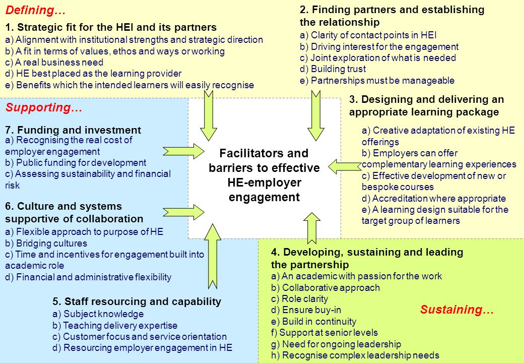 Facilitators and barriers to effective HE-employer engagement