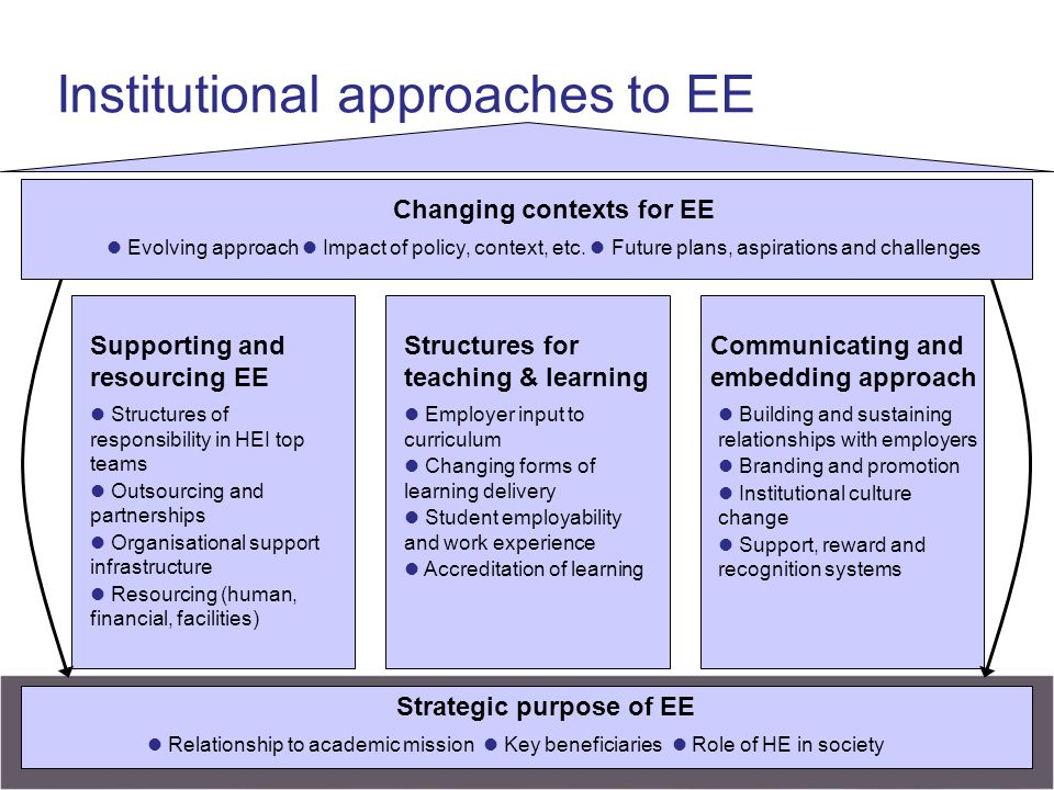 Institutional approaches to EE