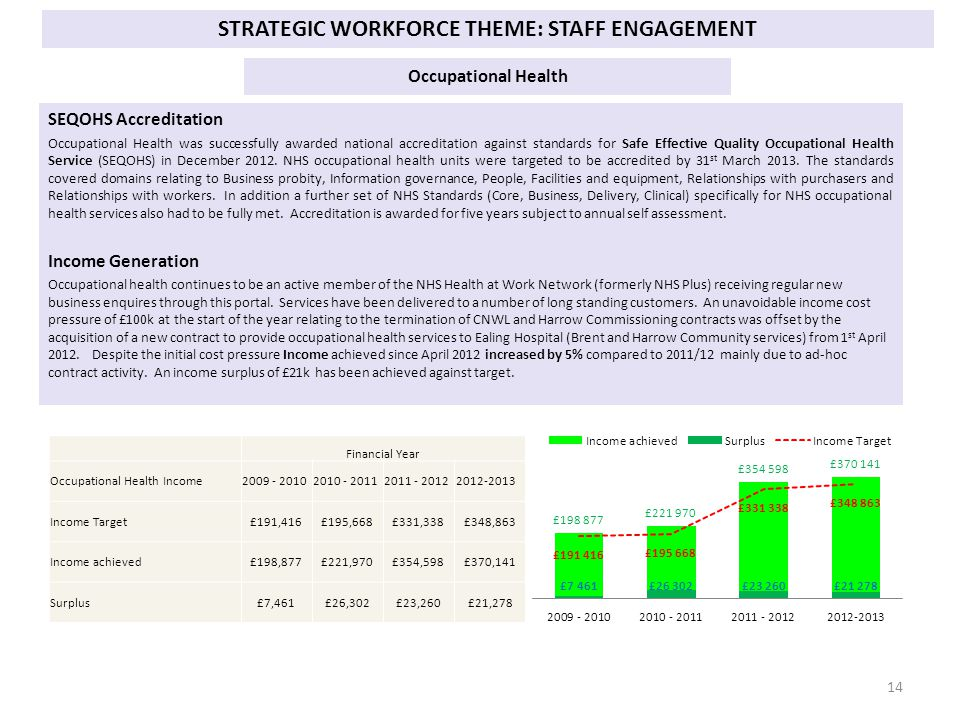 STRATEGIC WORKFORCE THEME: STAFF ENGAGEMENT