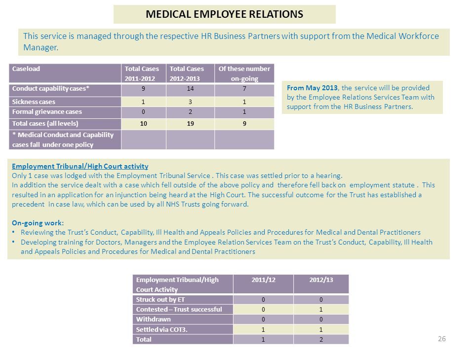 MEDICAL EMPLOYEE RELATIONS Of these number on-going
