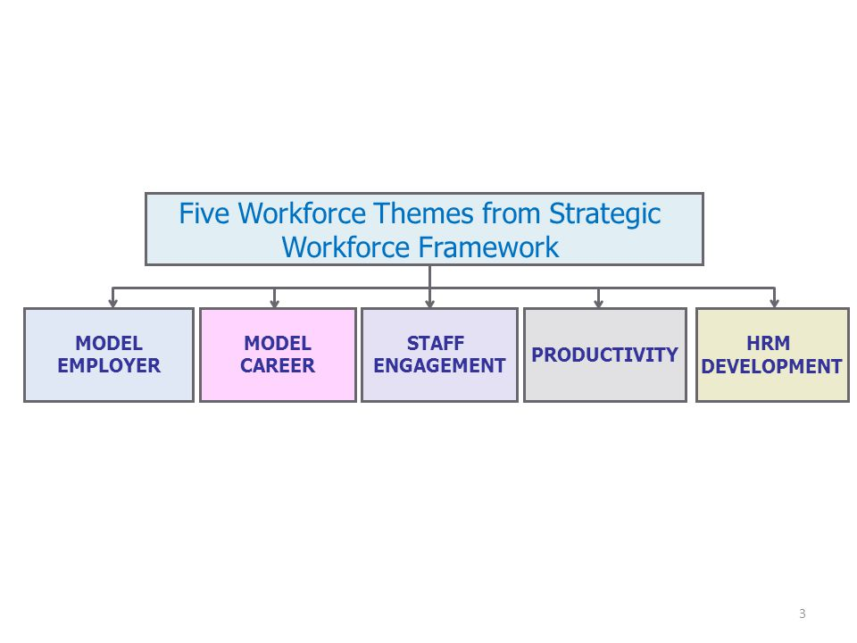 Five Workforce Themes from Strategic