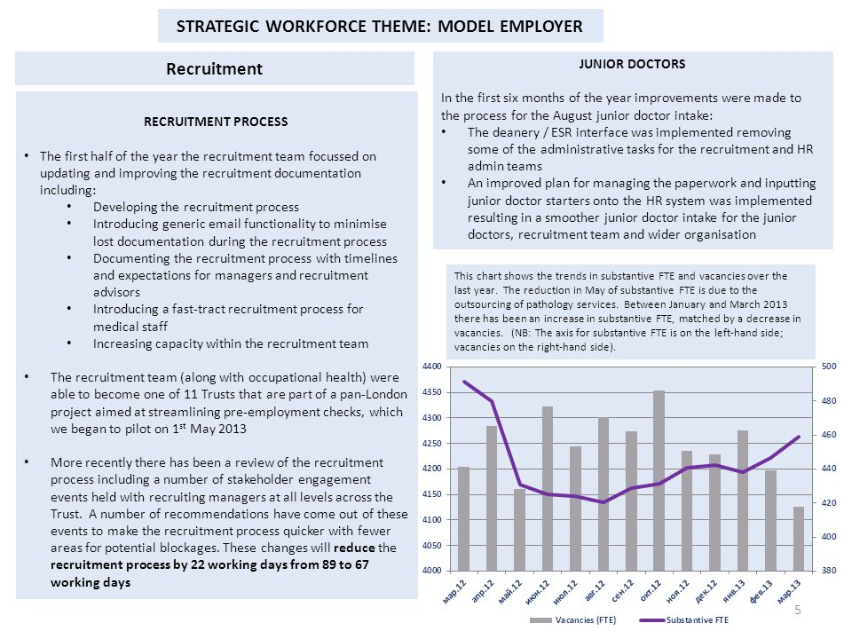 STRATEGIC WORKFORCE THEME: MODEL EMPLOYER