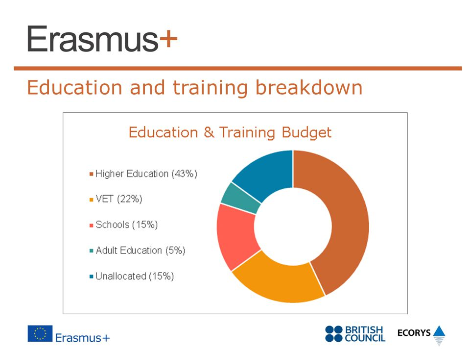 Education and training breakdown