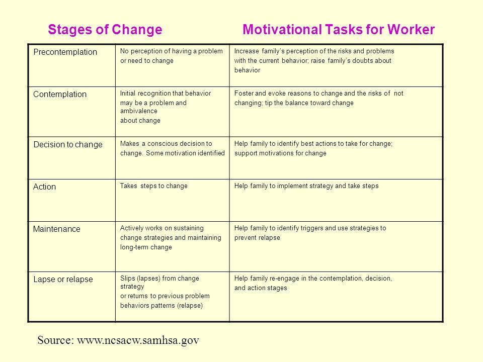 Stages of Change Motivational Tasks for Worker