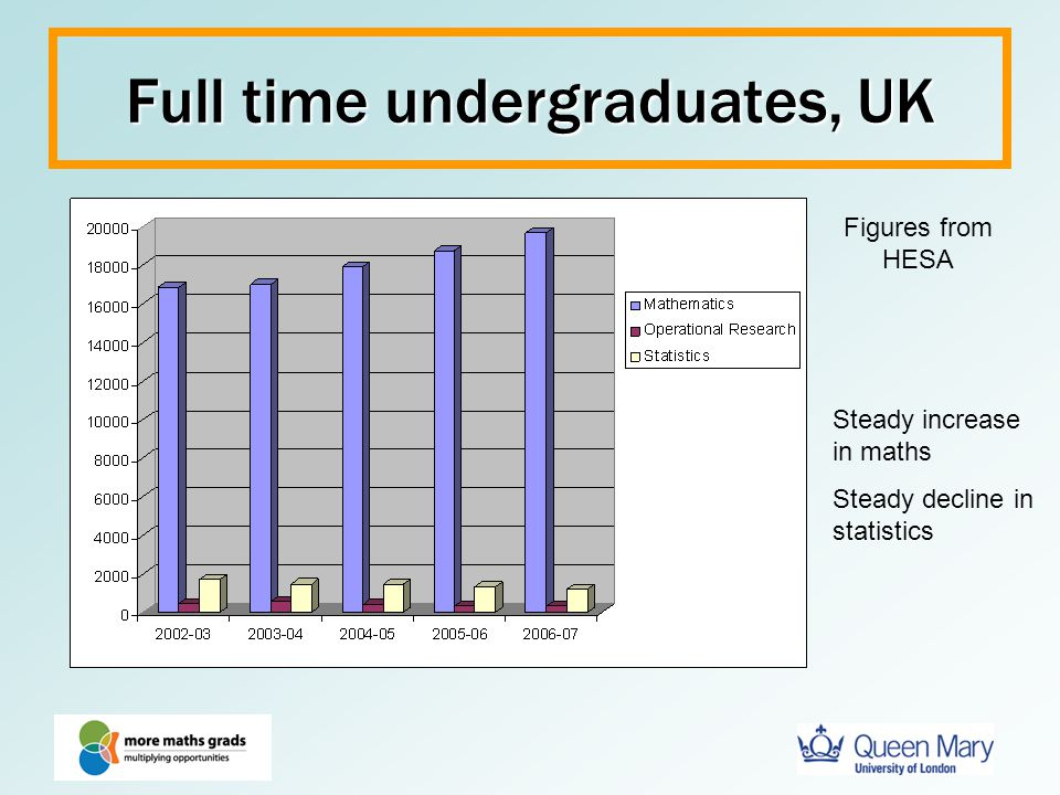 Full time undergraduates, UK