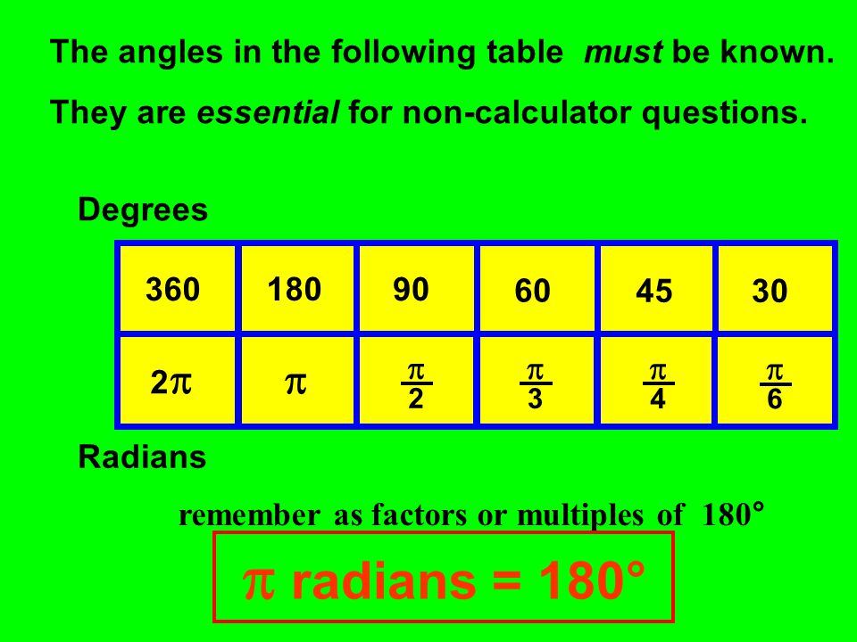  radians = 180°  The angles in the following table must be known.